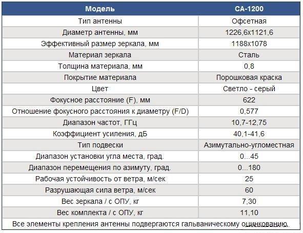 "Антенна СА 1200 Завода """