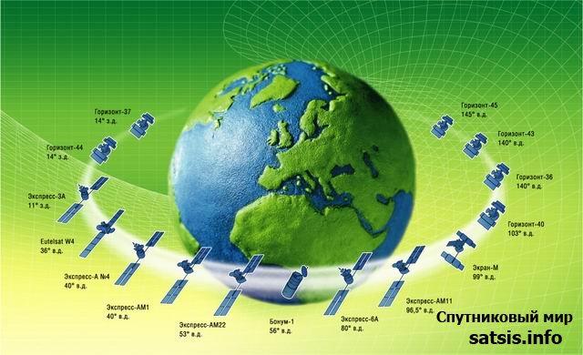 Схема расположения спутников на геостационарной орбите