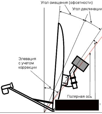 Настройка мотоподвеса