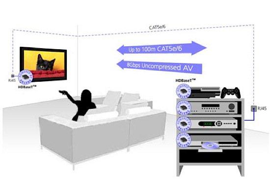 HDBaseT 1.0: дешёвая замена HDMI