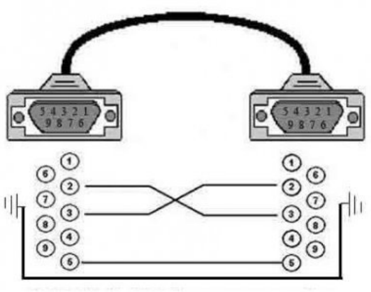 Цитата: Alex21. нуль-модемный кабель подключается к. RS 232. как он вообще выглядит?