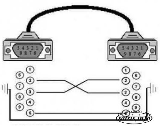 Пожалуйста покажите как выглядит ноль модемный кабель и какая у не го маркировка для моего раса.  Цитата: brevnov.