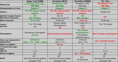 Xtrend ET9000 HD Twin (Clarke-Tech ET9000)