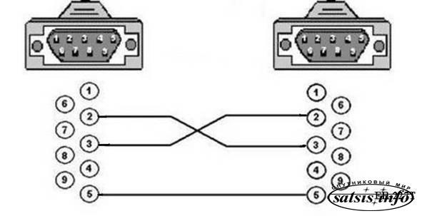 Этот же самый кабель будет служить нам и для шаринга, если вы обладатель (на первых порах) ресивера без LAN порта для...