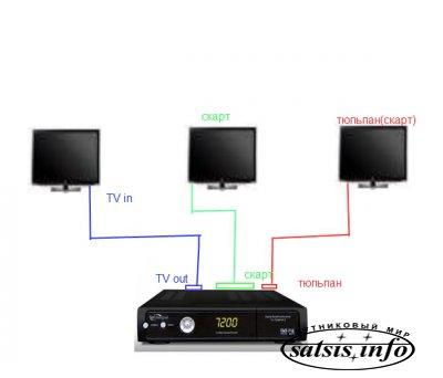 Один  тюнер на несколько TV одна антенна на два тюнера  без твинов