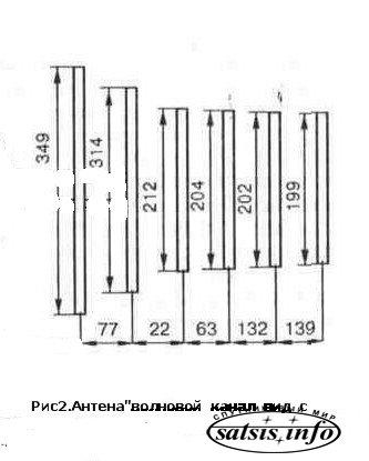 Расчет антенна волновой канал дмв