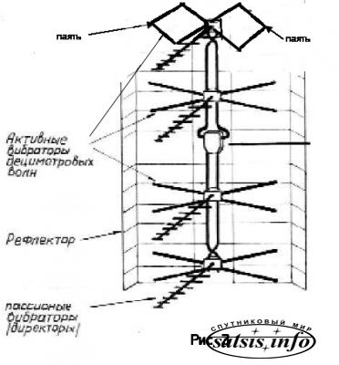 -anteny-i-dmv-anteny-dlya-
