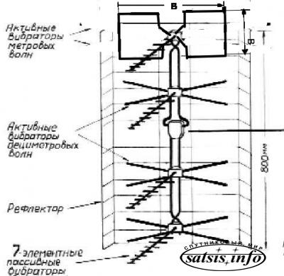 антены и ДМВ антены для Т2