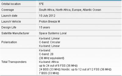 Транспондерные новости SES 5, 5°E (Без обсуждения)