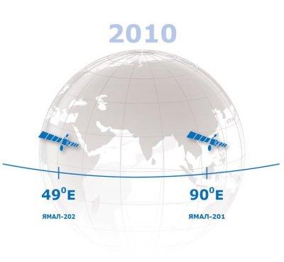 Программа развития: Газпром Космические системы