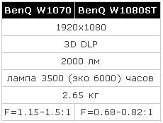 3D FULL HD проекторы BenQ W1070 и W1080ST