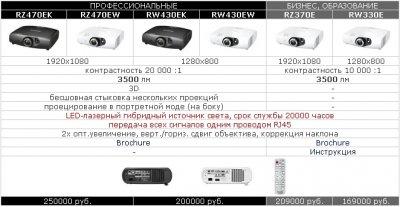 Объявлены цены, и начались поставки безламповых проекторов Panasonic
