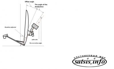 Satellite dish with a twist mechanism (Description)