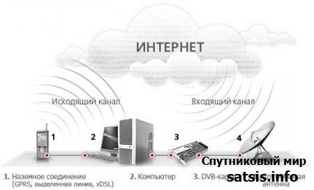 """Официальная информация о подключении к """"Триколор-Интернет"""""""