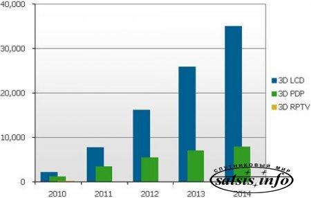 DisplaySearch прогнозирует рост продаж 3DTV