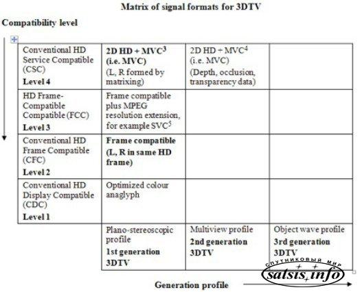 Принята финальная версия DVB-3DTV!