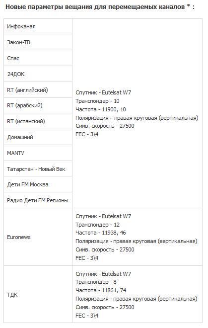 Смена параметров вещания ряда каналов на НТВ Плюс с 01.06.2011