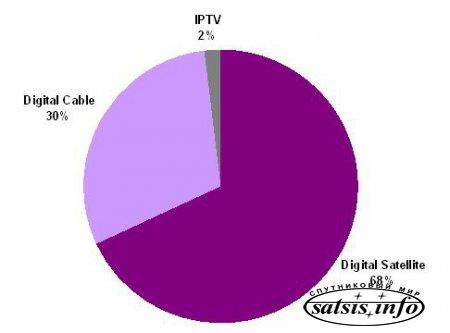 Цифровое телевидение: кабель или спутник?
