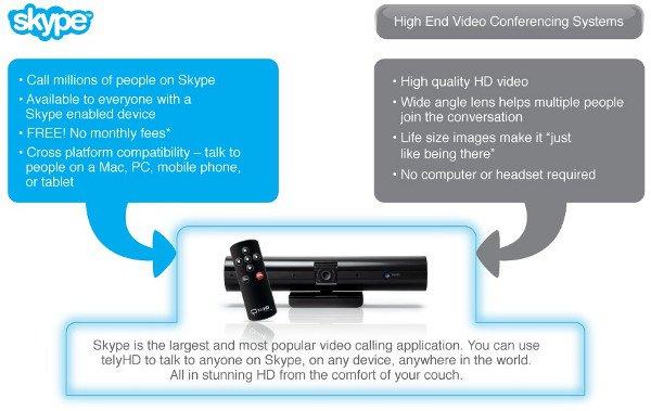 TelyHD - видеозвонки Skype через любой HD-телевизор