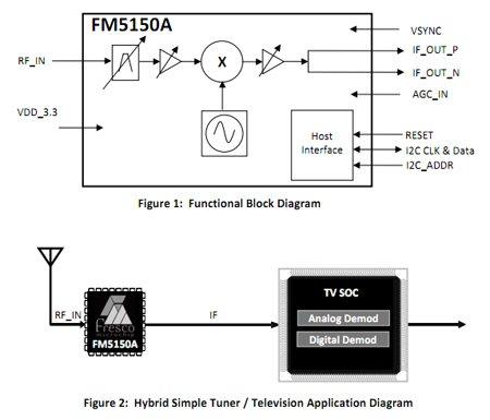 FM5150A - полупроводниковый гибридный тюнер от Fresco Microchip