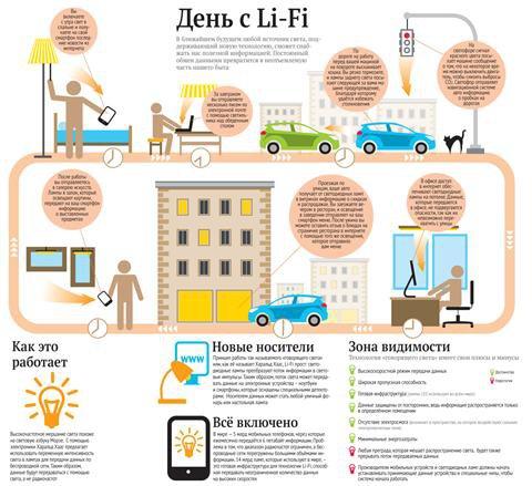 На смену Wi-Fi приходит новая технология обмена информацией