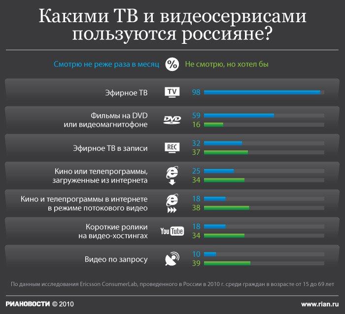 Платным цифровым ТВ в России пользуются больше 10 млн домохозяйств