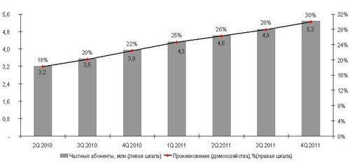 Уровень проникновения широкополосного доступа в Украине достиг 30%