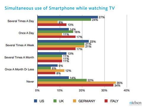 Множество людей использует смартфоны и планшеты одновременно с просмотром телевизора