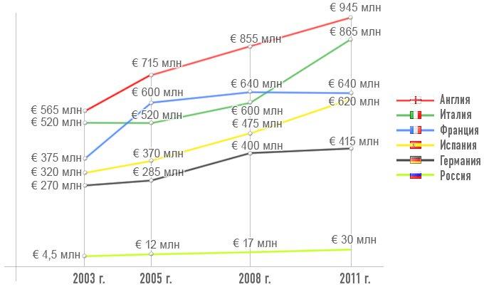 Динамика доходов от ТВ в топ-чемпионатах