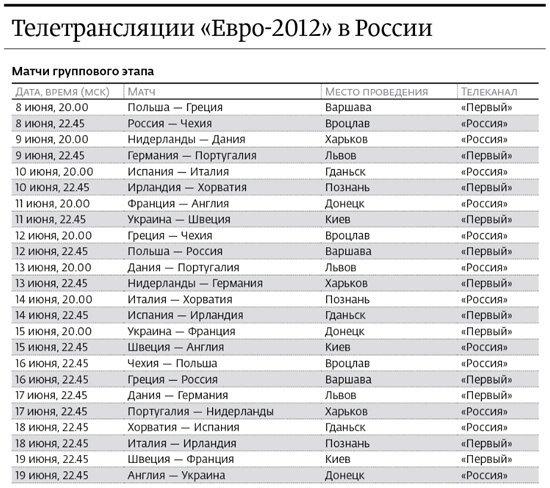 «Евро-2012» втиснули в ящик