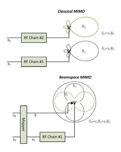 Антенна, передающая 2 сигнала одновременно