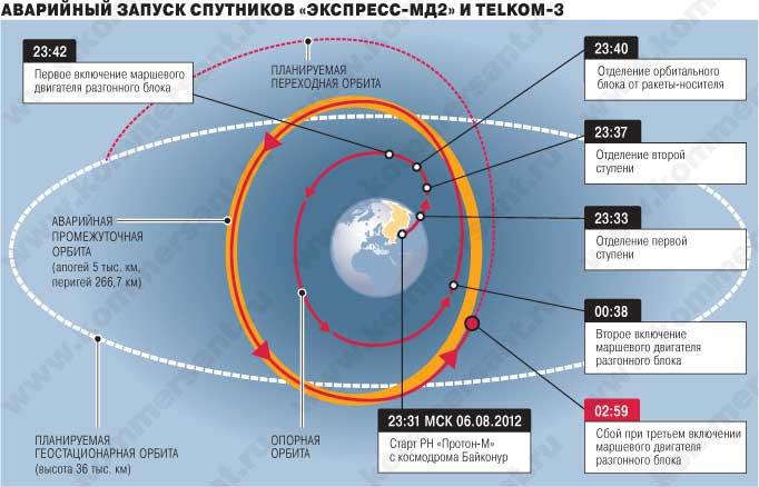 """Их не разгонишь: еще два спутника потеряны из-за сбоя разгонного блока """"Протона"""""""