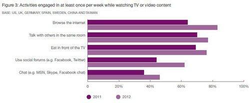 """Телезрители все чаще """"висят"""" в соцсетях"""