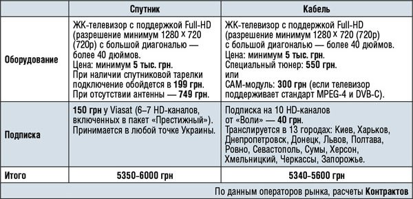 Почему в Украине HDTV пока остается нишевой услугой?