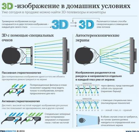Заходящая звезда 3D-телевидения