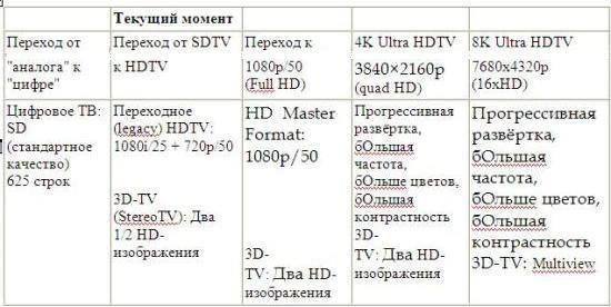 Гонка телевизионных вооружений