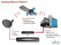 SES и Eutelsat соперничают за спутниковый частотный ресурс на территории Великобритании