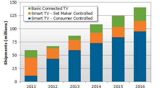 Smart TV привыкает к рынку