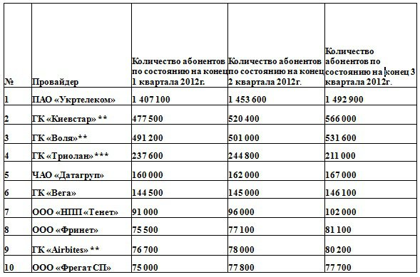Рейтинг украинских операторов ШПД