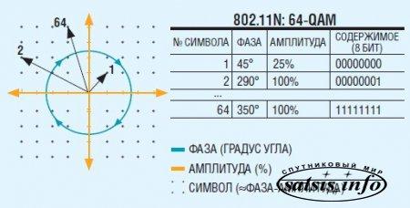 Стандарт 802.11ac: супербыстрая беспроводная сеть