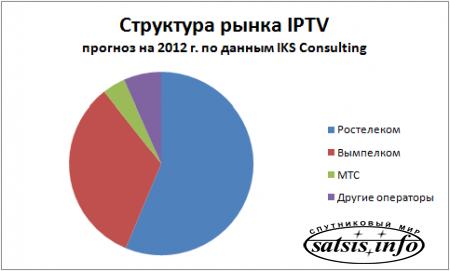 Рынок IPTV в России