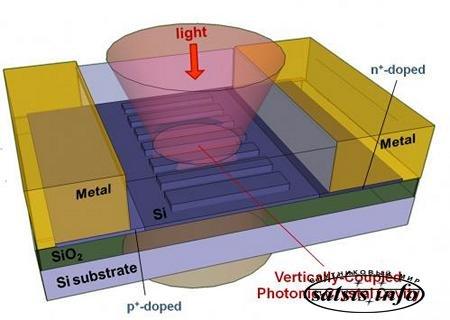 3D-антенна-на-кристалле ускорит передачу ИК-света до уровня суперкомпьютеров
