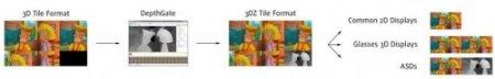 3DZ – новый формат потокового видео