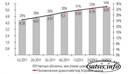 Рейтинг украинских провайдеров кабельного интернета в III квартале 2012 года