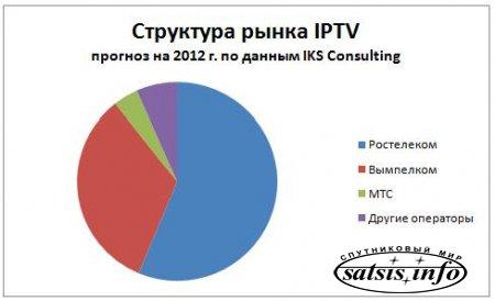 Россия телевизионная: портрет рынка