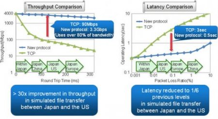 Скорость передачи данных увеличили в десятки раз