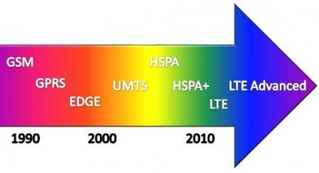 LTE — новая веха в развитии связи