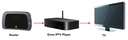 Медиаплеер Dune HD TV-102 в работе