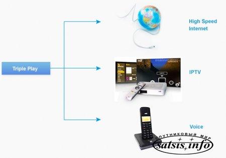 Triple-Play теснит самостоятельные ТВ-пакеты