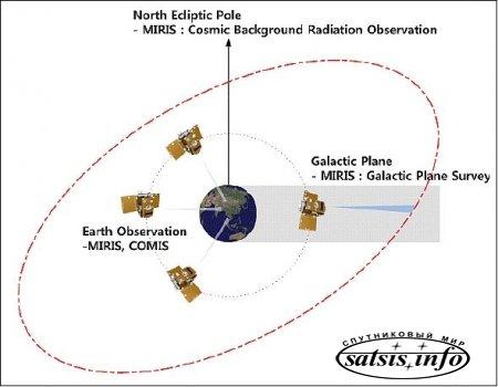 Запущенный с территории России южнокорейский спутник начал работу